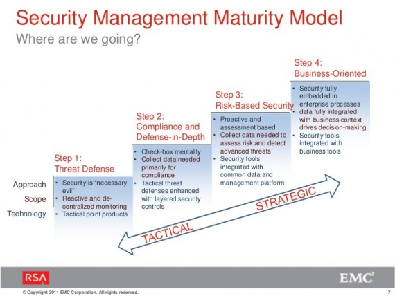 "RSA model for security management ""maturity"""